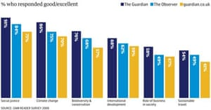 Guardian sustainability report 2008: p8