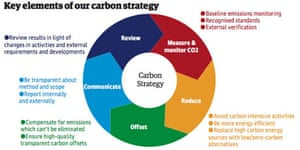Guardian sustainability report 2008: p29