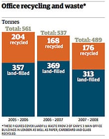 Guardian sustainability report 2008: p34
