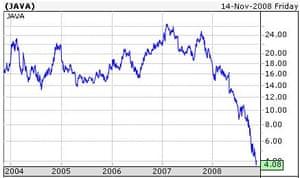 Graph of Sun's share price
