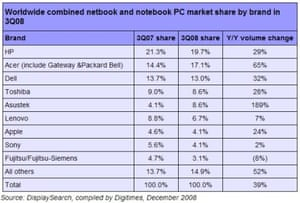 table of portable computer sales