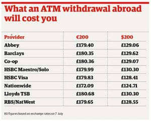 Best ATMs to use abroad | Money | The Guardian