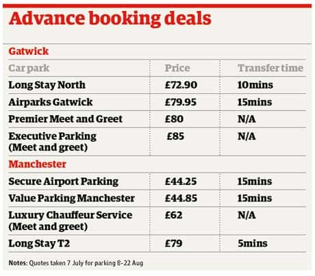 Best value for airport parking money the guardian m4hsunfo