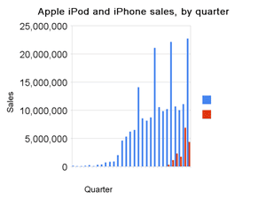 Apple iPod and iPhone sales from 2001