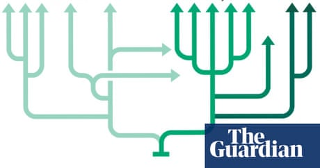 Is Life A Tree Or More Of A Tangled Thicket Charles Darwin The Guardian