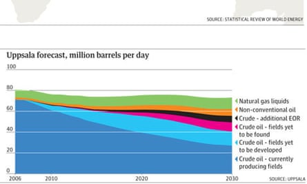Peak oil predictions graphic