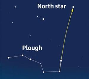 North star graphic