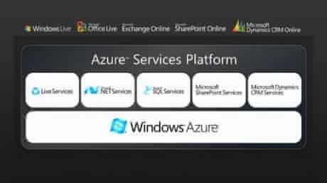 Azure platform diagram