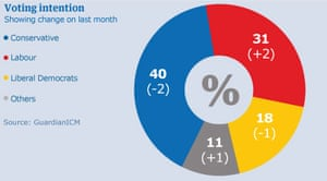 Guardian ICM poll 14 December 2009.