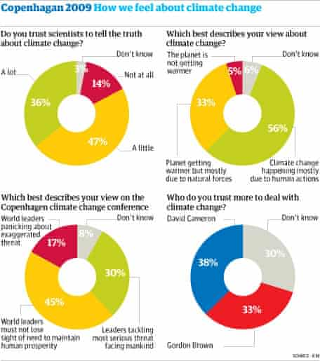 Guardian/ICM climate change poll graphic, 15 December 2009.