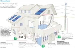 Smart home graphic