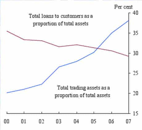 Growth in trading book assets