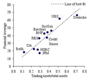 Global banks' trading portfolios and financial leverage