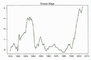 Return on labour in finance