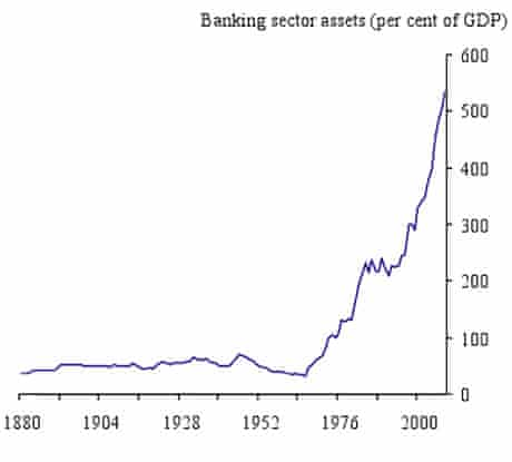 UK banking sector assets