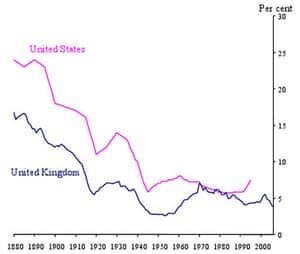 Long-run equity capital ratios