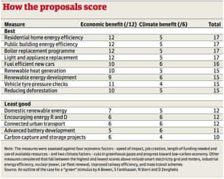 Green economy table