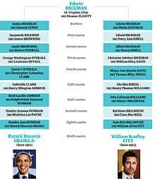 Barack Obama Brad Pitt family tree