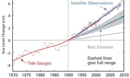 Stefan Rahmstorf graph showing sea level rises