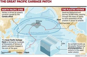 Great pacific garbage patch graphic