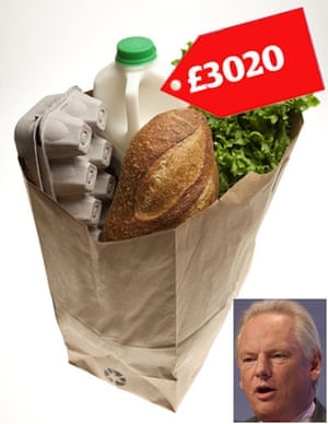Tory allowances : Francis Maude claimed £3020 for food