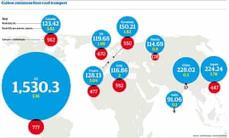 Screengrab of car emissions graphic