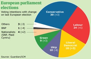 Guardian/ICM poll on EU elections, 22 May 2009.