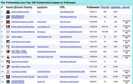 Twitterholic rankings
