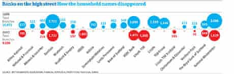 Screenshot of banks graphic
