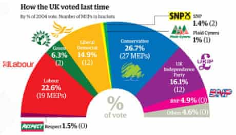 European election graphic