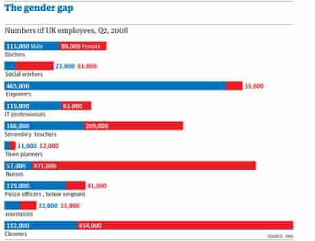 Gender gap graphic