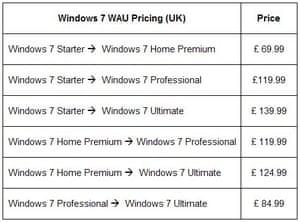 windows 7 ultimate 64 bit anytime upgrade