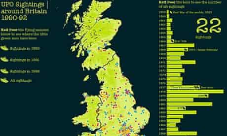 British UFO sightings