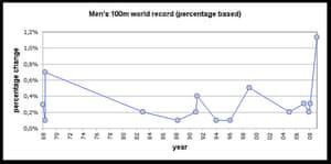 Open Platform: Men's 100M percent change