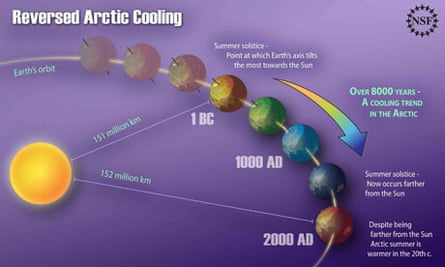 Graphic showing reversal in natural Arctic cooling