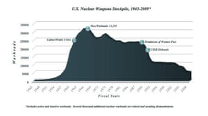 US nuclear weapons stockpile graph