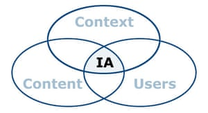 Venn diagram of Information Architecture