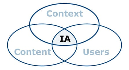 Venn diagram of Information Architecture