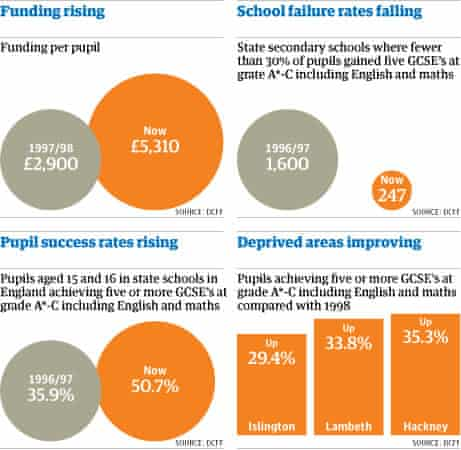 Education graphic 14 January 2010.