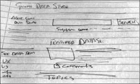 A sketch of the Government dataset search service