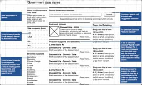A wireframe of The Guardian's Government Data Store service