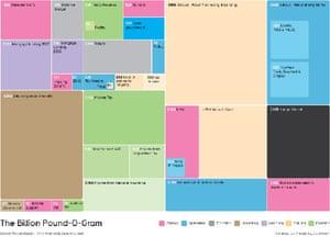 Government data: billionpound