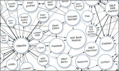 """A detail from Richard Cyganiak and Anja Jentzsch's """"Linking Open Data dataset cloud"""" diagram."""