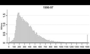 Tom Clark equality graph 1