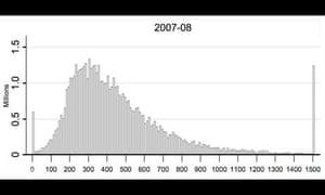 Tom Clark inequality graph 2