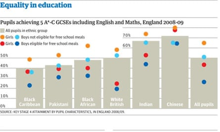 How fair is Britain? report Click image for more graphics
