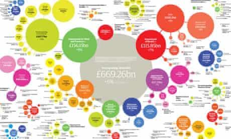 Public spending centre spread graphic