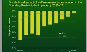 Institute for Fiscal Studies graph showing impact of comprehensive spending review.