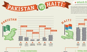 GOOD on Pakistan v Haiti: which got the most aid