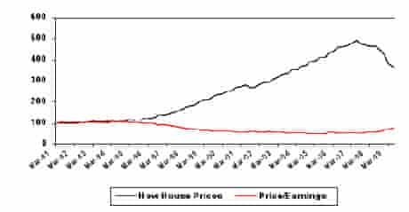 House price versus income in Ireland